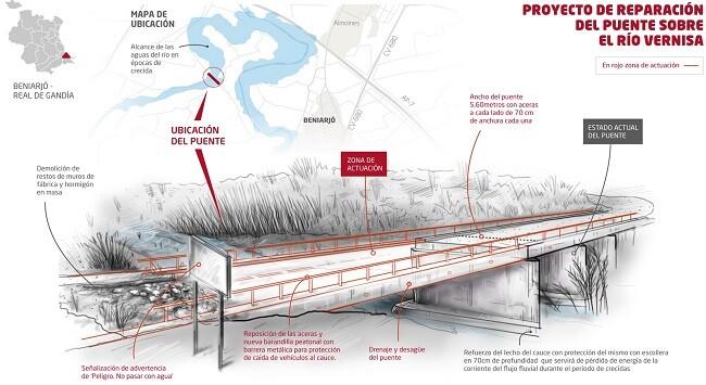 proyecto-de-reparacion-del-puente-entre-beniarjo-y-real-de-gandia