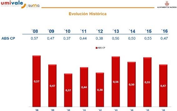 Evolución histórica del absentismo.