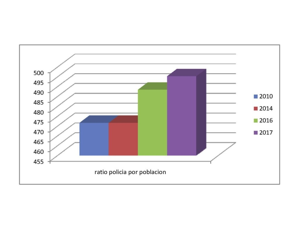 Evolucion plantilla Policia en relacion con la poblacion de la Ciudad de Valencia