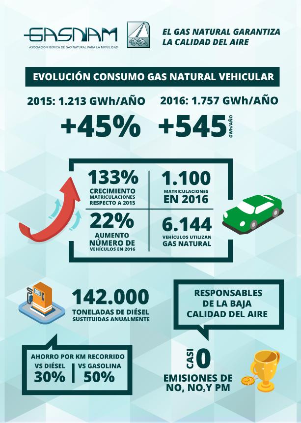 INFOGRAFIA_El gas natural garantiza la calidad del aire