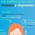 Las 5 diferencias entre tristeza y depresión. (infografía). D. Félix Gorriz Larrañeta.