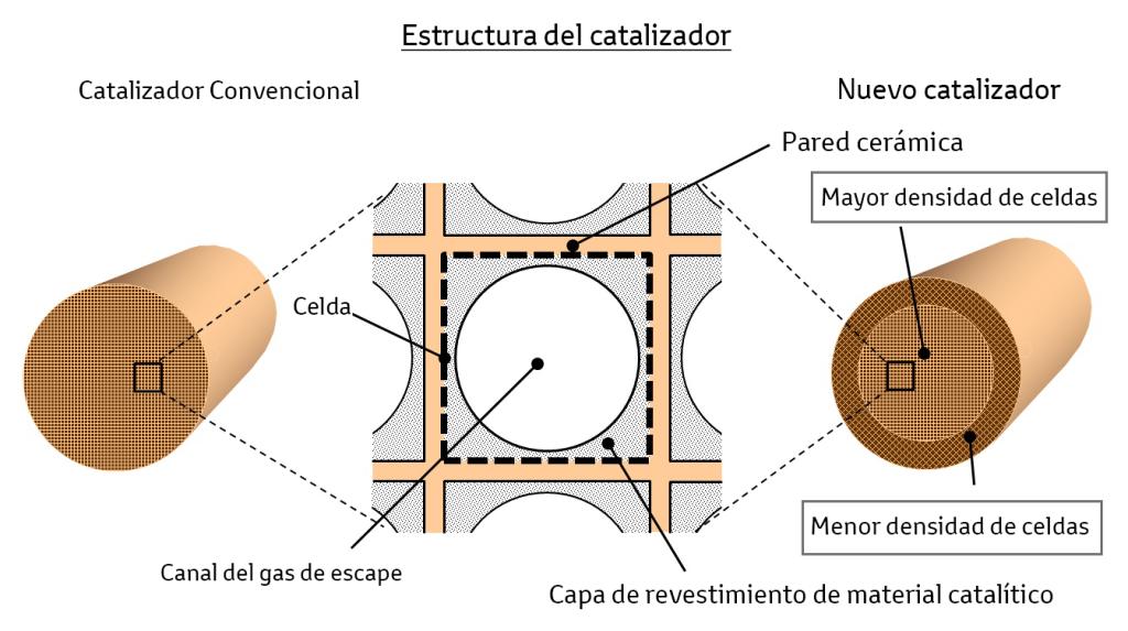 nuevo_catalizador_1_a
