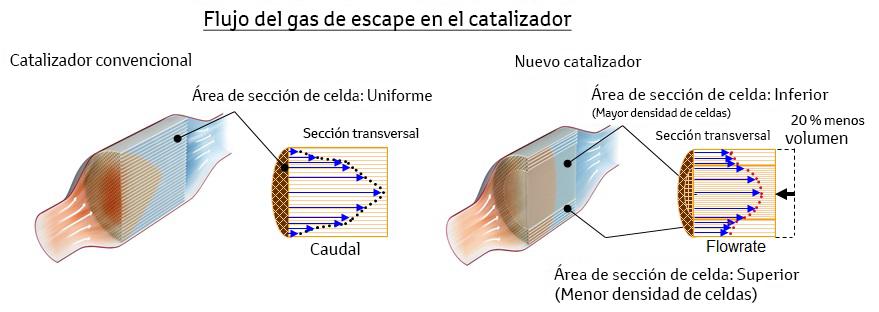 nuevo_catalizador_2_a