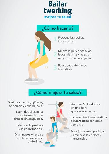 Twerking (infografía). Dña. Henar de Frutos Gamero