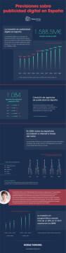 Infografía. Publicidad Digital