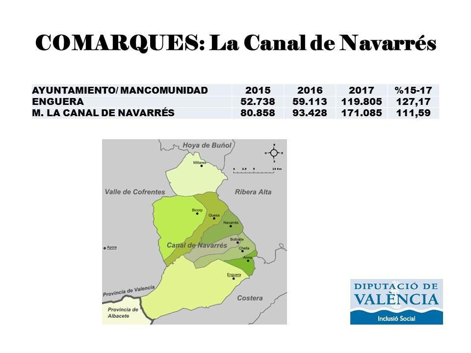 La Canal de Navarrés