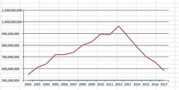 Gráfico de la evolución de la deuda municipal.