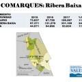 La Ribera Baixa recibirá 581.090 euros del nuevo Modelo de Servicios Sociales.