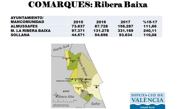Los vecinos y vecinas de la mancomunidad de la Ribera Baixa perciben una inyección de 581.090 euros.