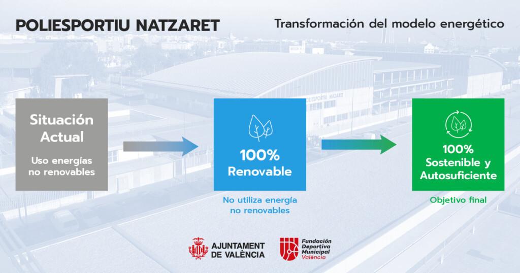 0203 Natzaret sostenible