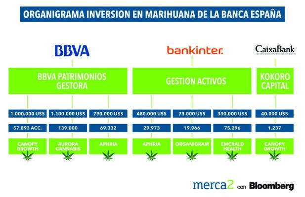 bbva-bankinter-la-caixa-marihuana-694x450