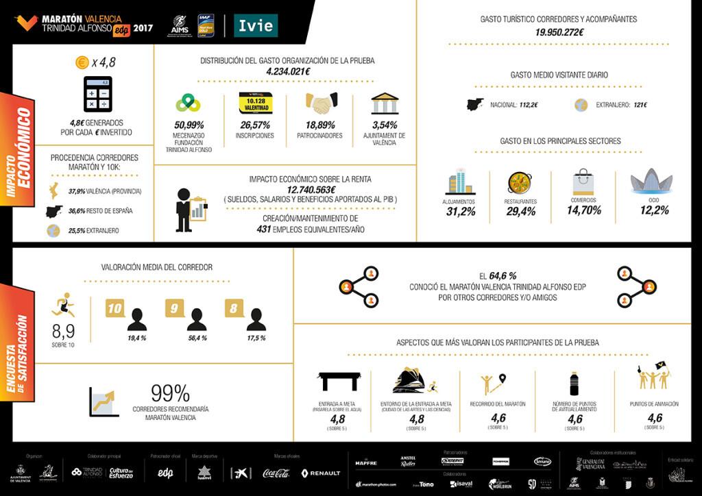 informe-impacto-economico-maraton-valencia