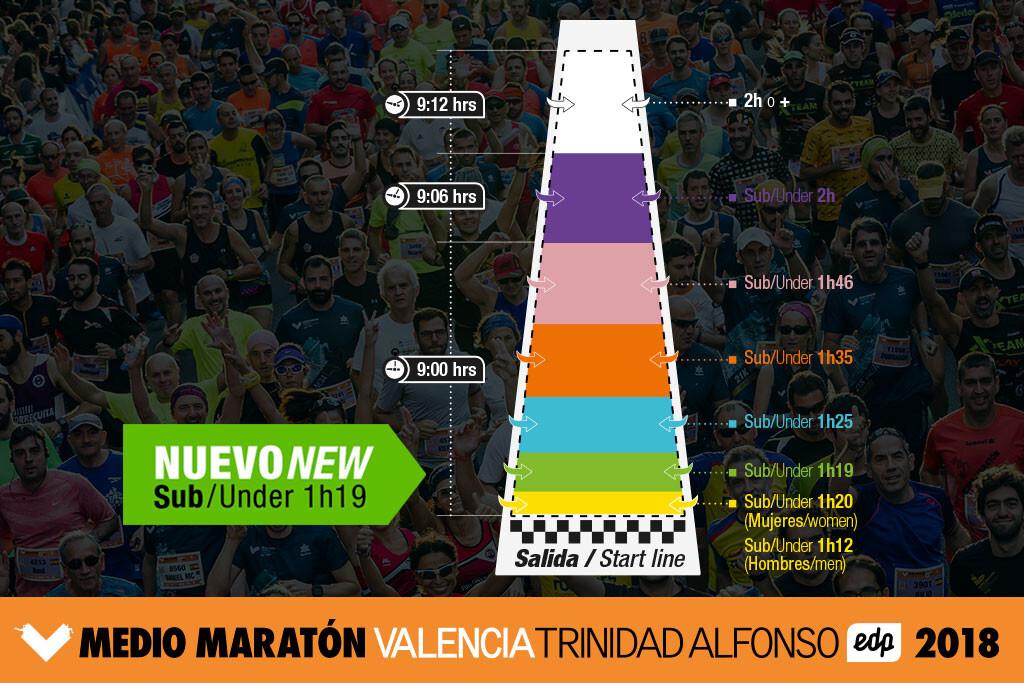 Nuevo cajon Medio Maraton