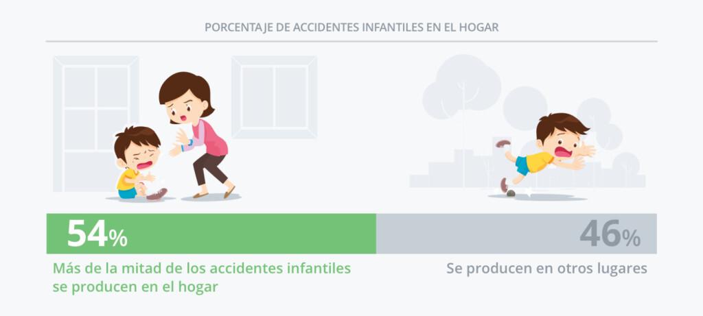 porcentaje-accidentes-infantiles-2