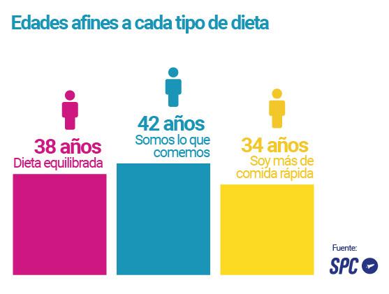 Dieta_edad