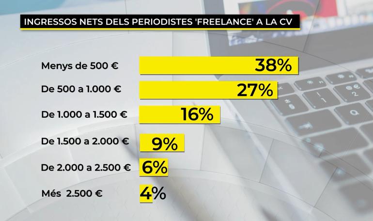 À Punto Cuatro de cada diez periodistas autónomos cobran menos de 500 € al mes