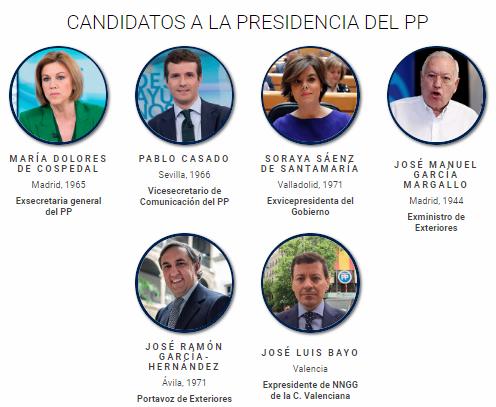 446 Los seis aspirantes a suceder a Rajoy al frente del PP RTVE es 446