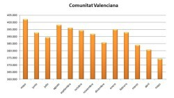 Grafica-evolucion-Comunitat-Valenciana-ultimos_EDIIMA20180604_0055_19