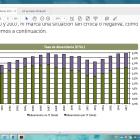 La tasa de absentismo en España alcanza su máximo histórico: un 5%