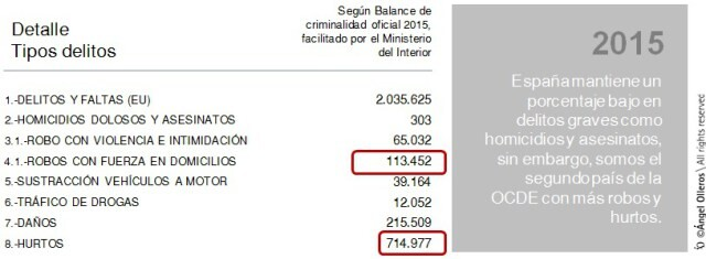 datos-robos-domicilios-en-espana-2015-2016-1