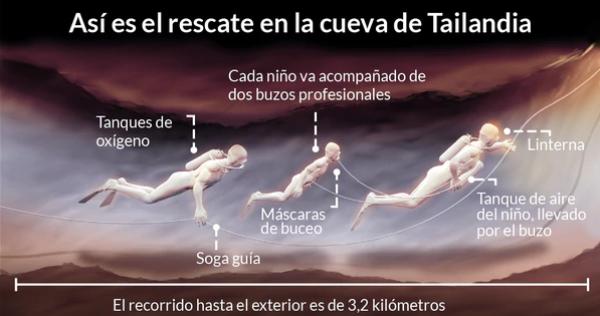 En 4 gráficos así es el dramático operativo de rescate de los niños de Tailandia que paraliza al mundo Infobae (2)