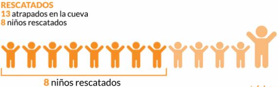 En 4 gráficos así es el dramático operativo de rescate de los niños de Tailandia que paraliza al mundo