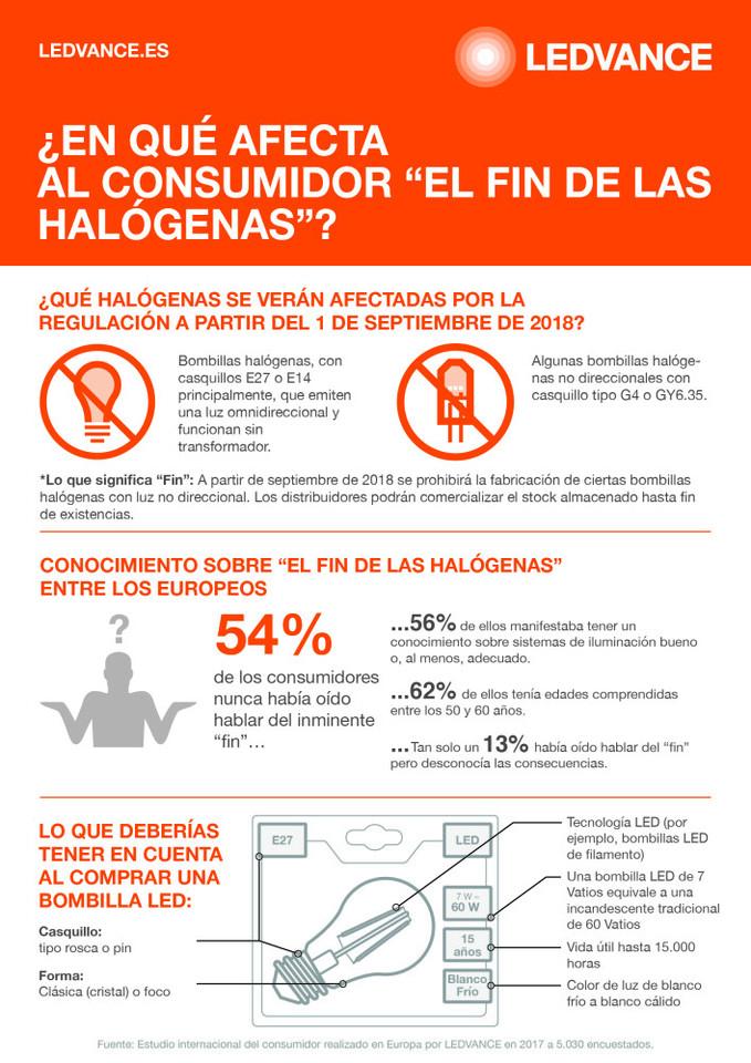 Infografía_Fin_Halógenas