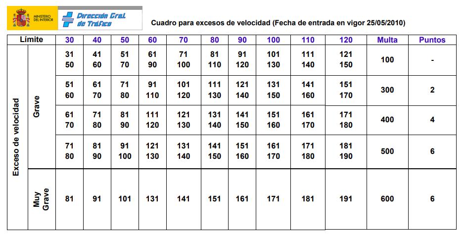 cuadro_velocidad pdf