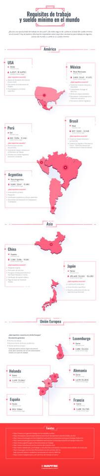 Requisito de trabajo y salario mínimo en el mundo