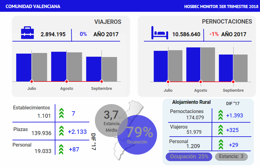 46419529 HOSBEC MONITOR 3º TRIMESTRE by Big Data Hosbec Infogram 46419529
