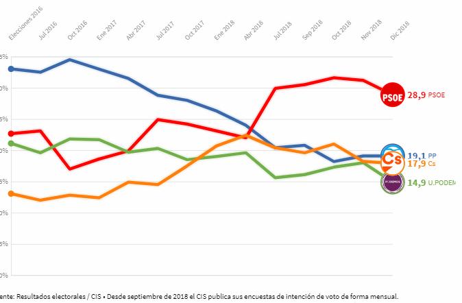 El CIS refleja un retroceso de la izquierda aunque el PSOE seguiría siendo la fuerza más votada tras las andaluzas
