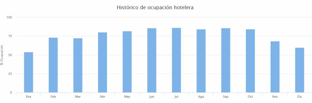 HOSBEC Asociación Empresarial Hotelera de Benidorm y la Costa Blanca