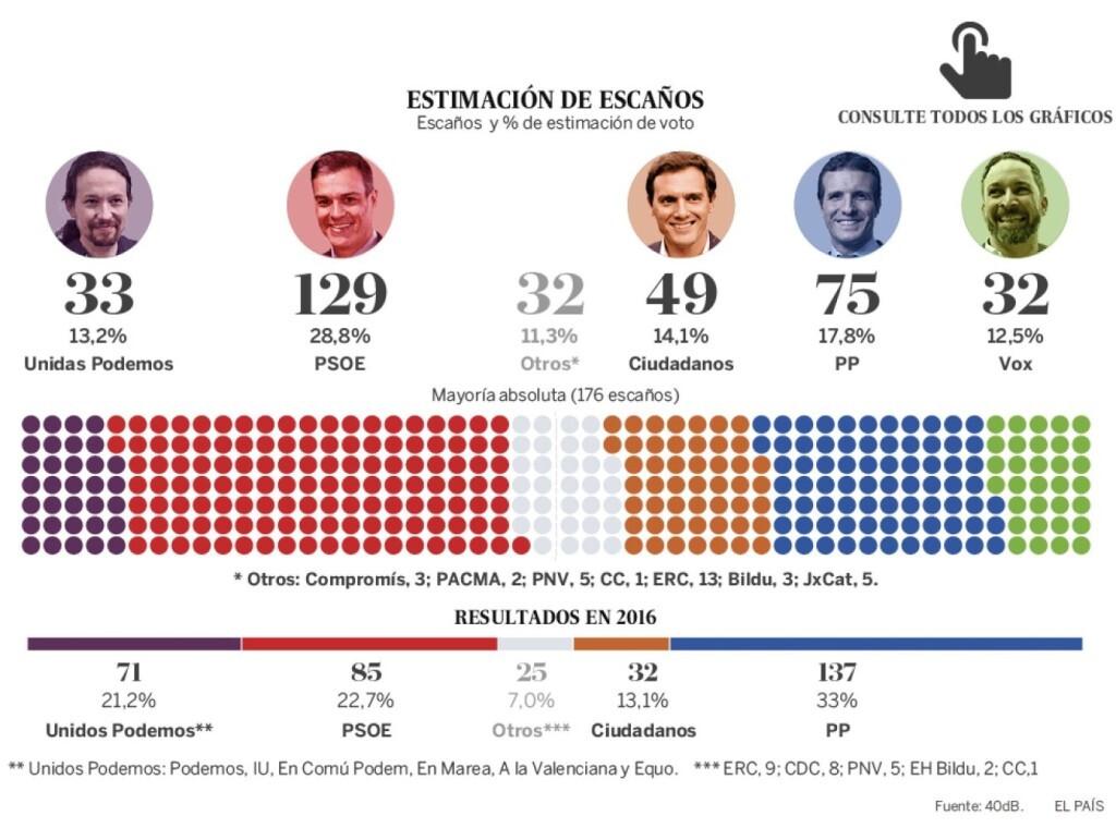 1555770256_520089_1555774494_noticia_normal_recorte1