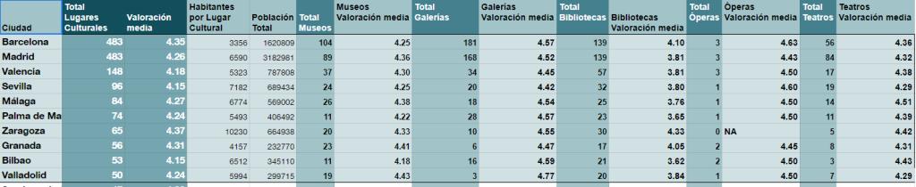 Datos del estudio Las 10 ciudades españolas que más te culturizan Holidu 2019 Hojas de cálculo de Google