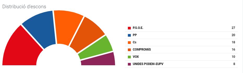 Elecciones 2019 Valencia