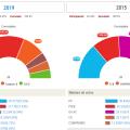 Resultados Elecciones en Alicante Resultados Elecciones Municipales en Comunitat Valenciana