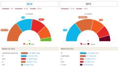 Resultados Elecciones en València Resultados Elecciones Municipales en Comunitat Valenciana