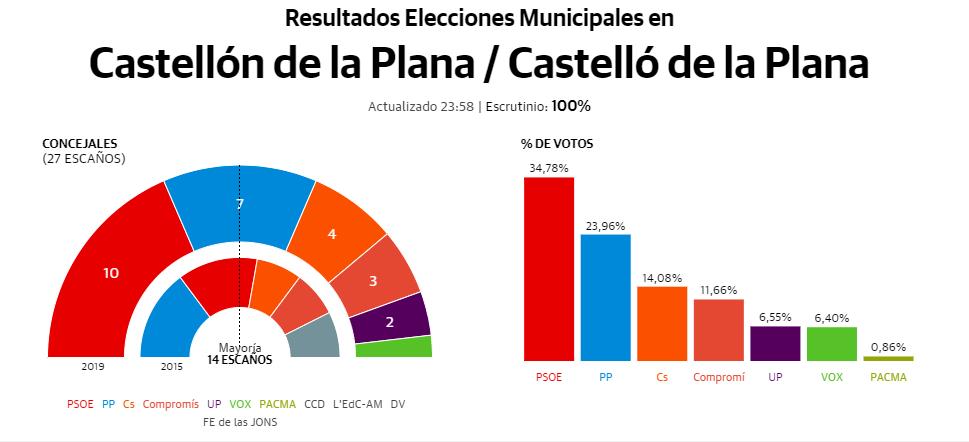 Resultados votaciones 26M en Castellón de la Plana Castelló de la Plana Castellón Castelló Elecciones Municipales 2019 Escrutinio y concejales en Castellón de la Plana Castelló de la Plana