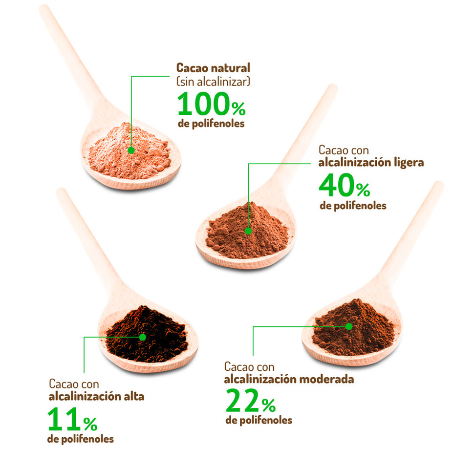 Infografía Cacao