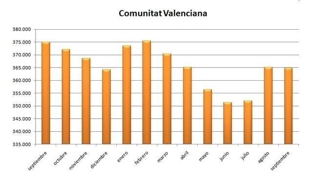 Grafica-evolucion-Comunitat-Valenciana-ultimos_EDIIMA20191002_0074_19