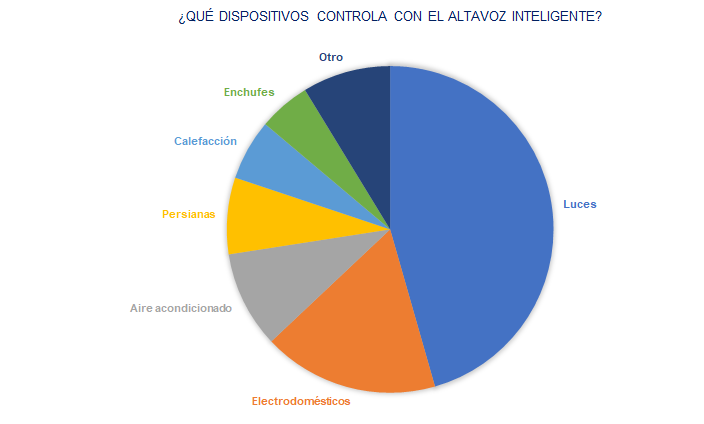Roundcube Webmail NP El altavoz inteligente continúa su carrera para conquistar el hogar español