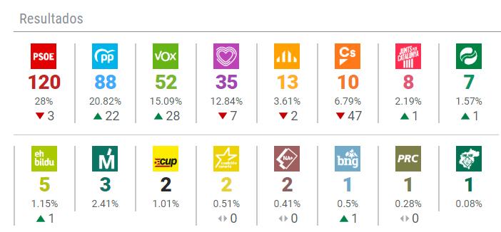 Elecciones generales Vox se convierte en tercera fuerza doblando su número de diputados