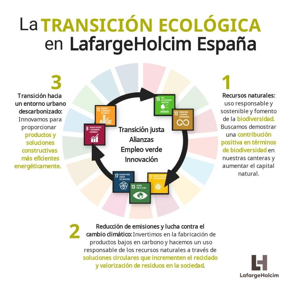 Visual_transición ecológica