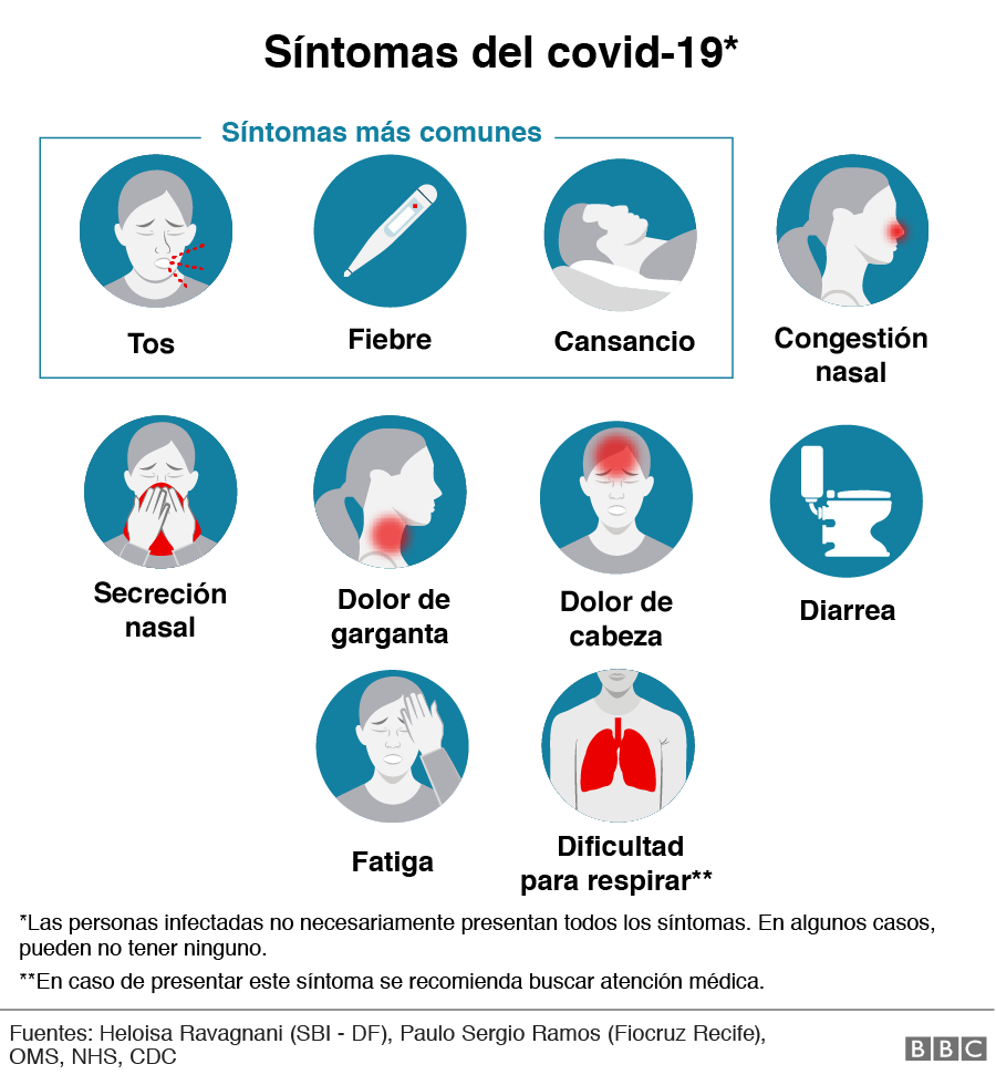 _111439088_sintomas_mun_comparativa-covid-nc